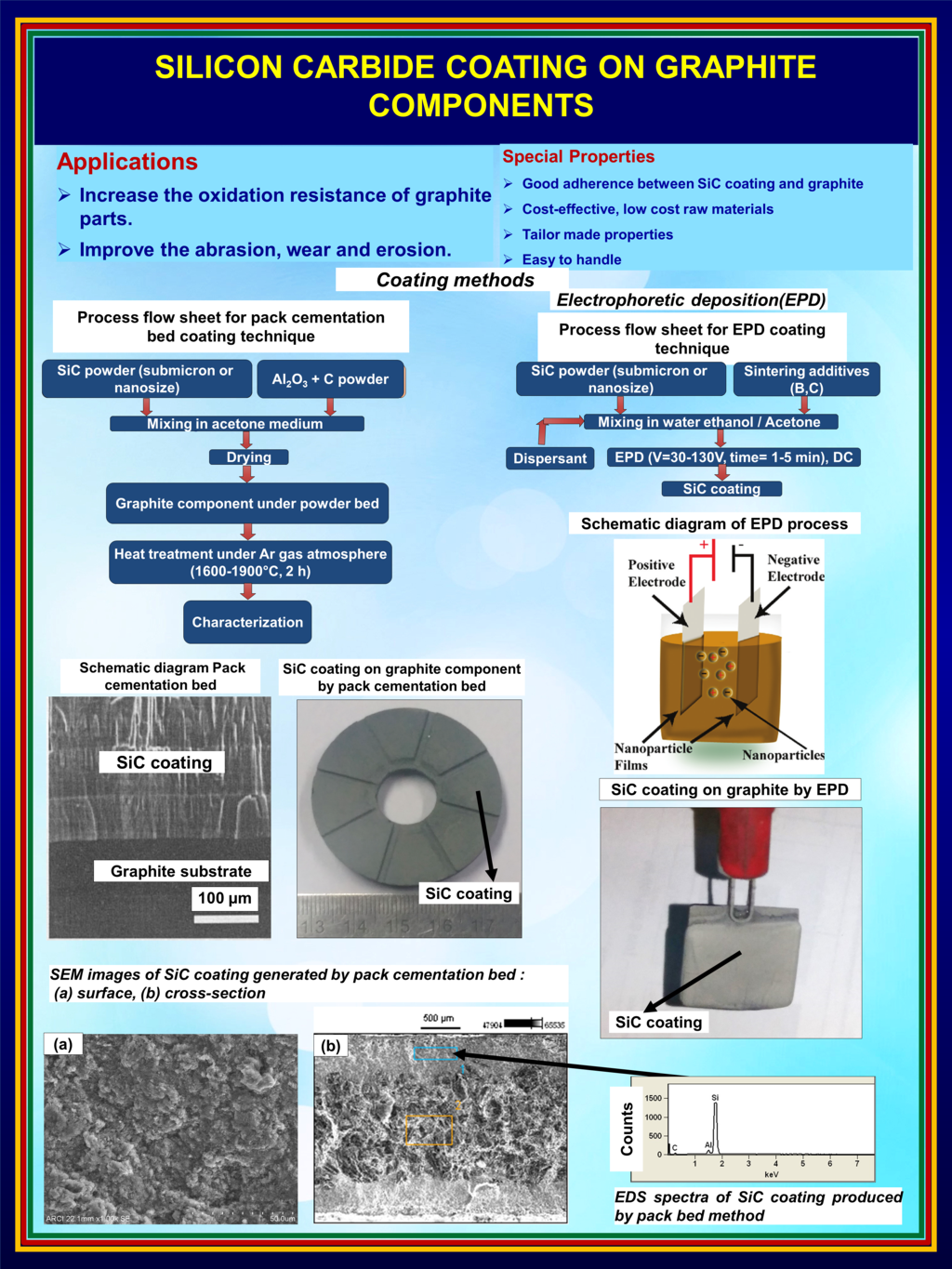 Wear and abrasion resistant SiC coating 